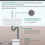 Kitchen Design by CT - ท่อน้ำตัน แก้ไขอย่างไร